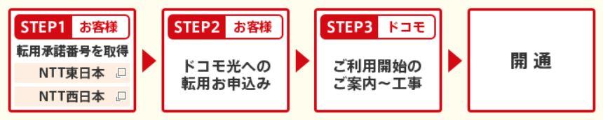 ドコモ光転用チャート