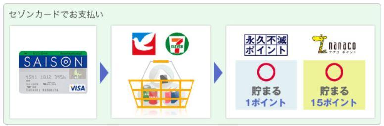 セゾンサービス画像